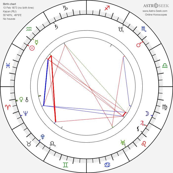 Feodor Chaliapin Sr. - Astrology Natal Birth Chart