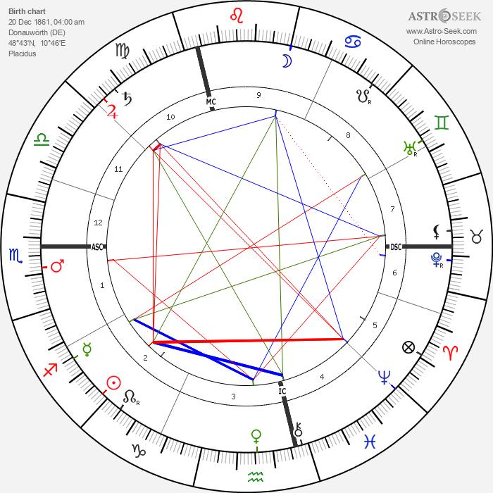 Ferdinand Bonn - Astrology Natal Birth Chart