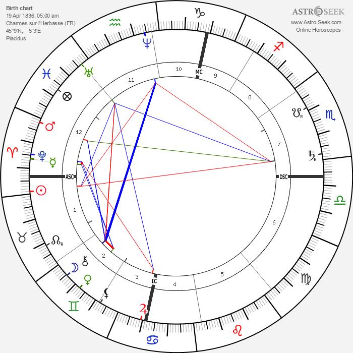 Ferdinand Cheval - Astrology Natal Birth Chart