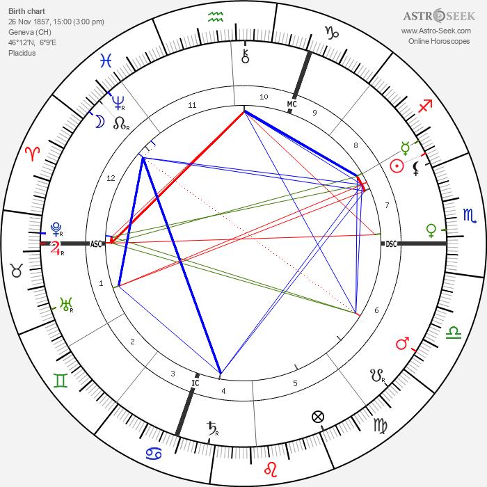 Ferdinand de Saussure - Astrology Natal Birth Chart