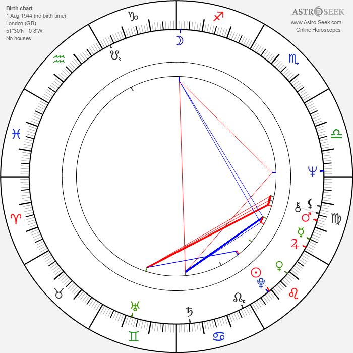 Ferdinand Fairfax - Astrology Natal Birth Chart