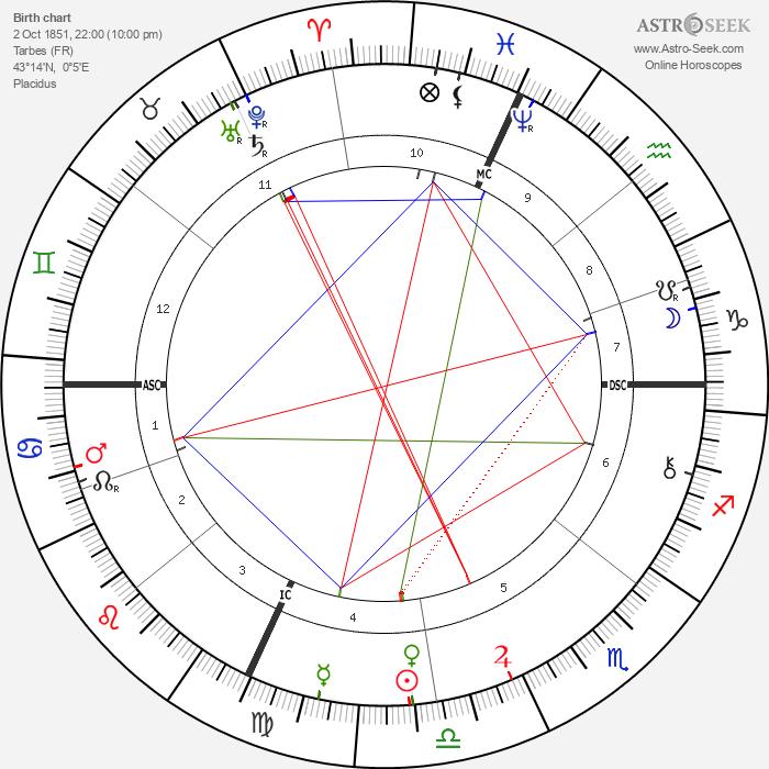 Ferdinand Foch - Astrology Natal Birth Chart