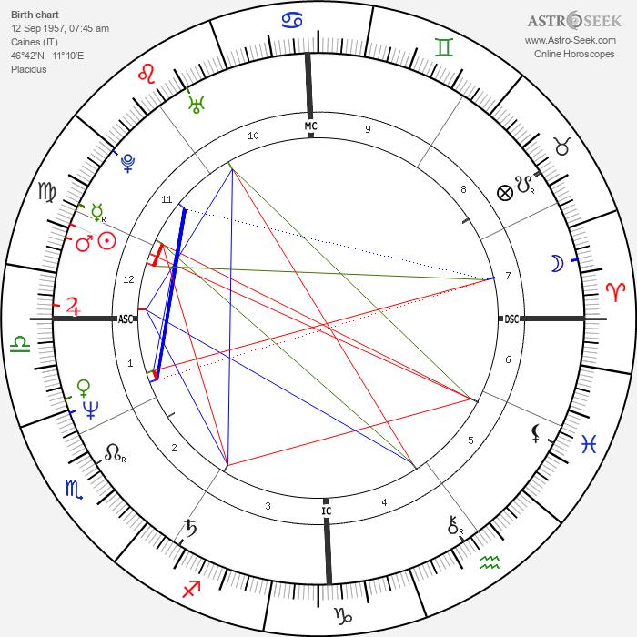 Ferdinand Gamper - Astrology Natal Birth Chart