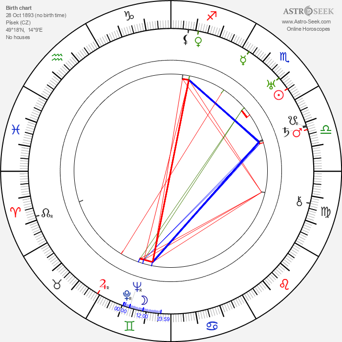 Ferdinand Hart - Astrology Natal Birth Chart