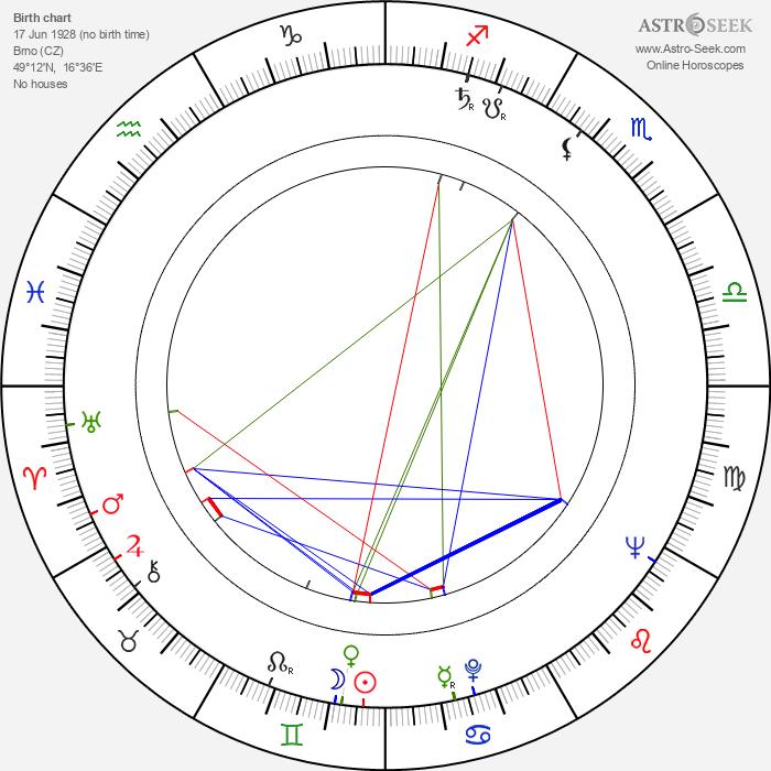 Ferdinand Havlík - Astrology Natal Birth Chart