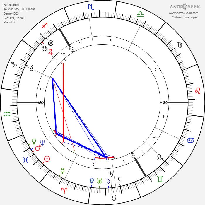 Ferdinand Hodler - Astrology Natal Birth Chart
