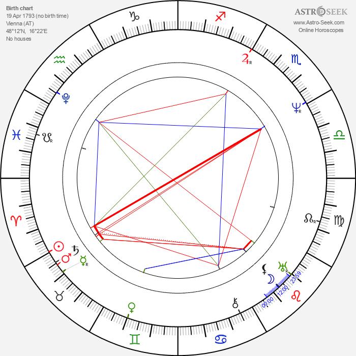 Ferdinand I of Austria - Astrology Natal Birth Chart