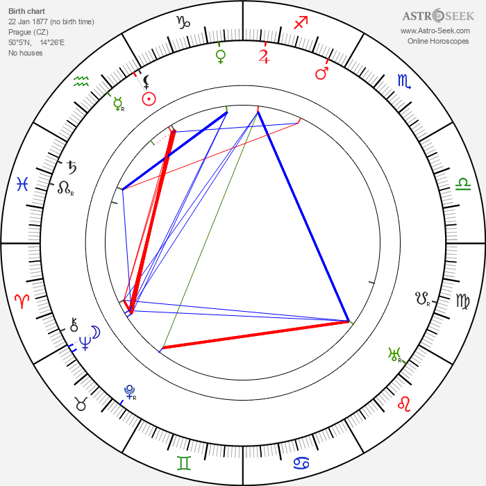 Ferdinand Kohout - Astrology Natal Birth Chart