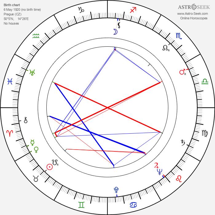 Ferdinand Krůta - Astrology Natal Birth Chart