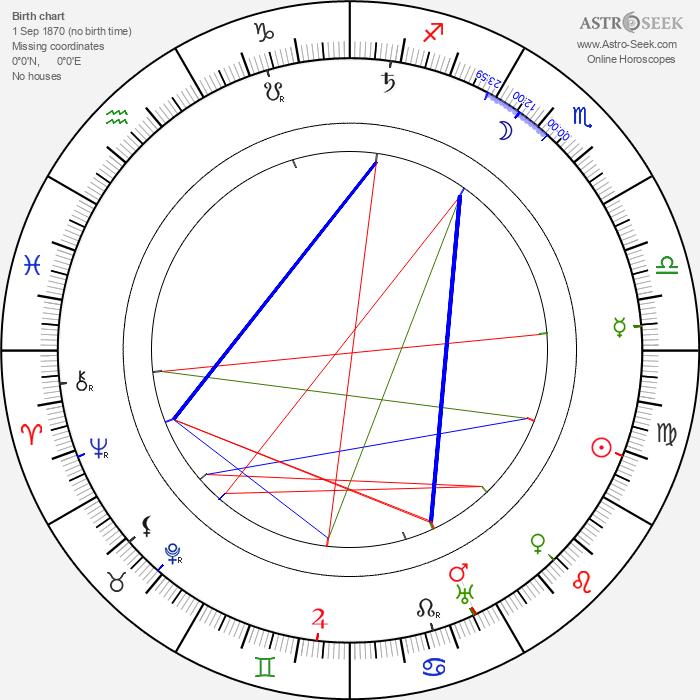 Ferdinand Martini - Astrology Natal Birth Chart