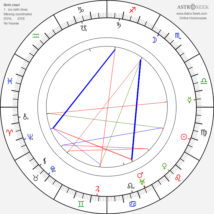 Ferdinand Martini - Astrology Natal Birth Chart