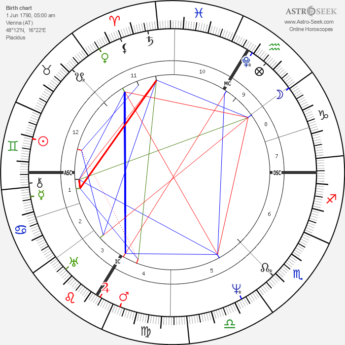 Ferdinand Raimund - Astrology Natal Birth Chart