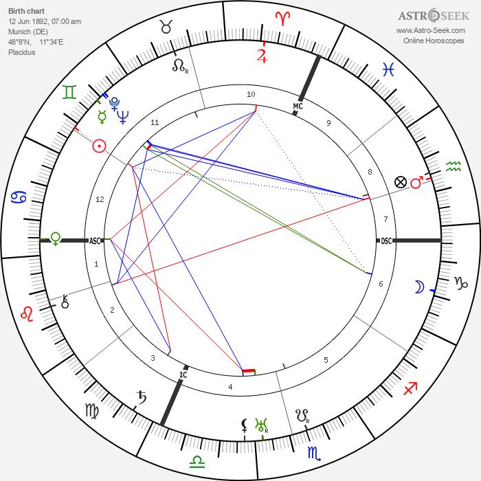 Ferdinand Schoerner - Astrology Natal Birth Chart