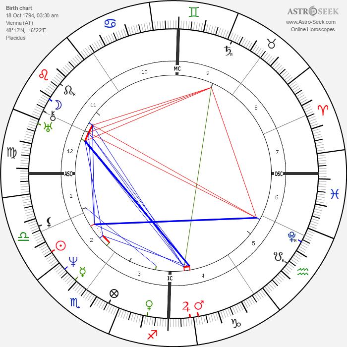 Ferdinand Schubert - Astrology Natal Birth Chart