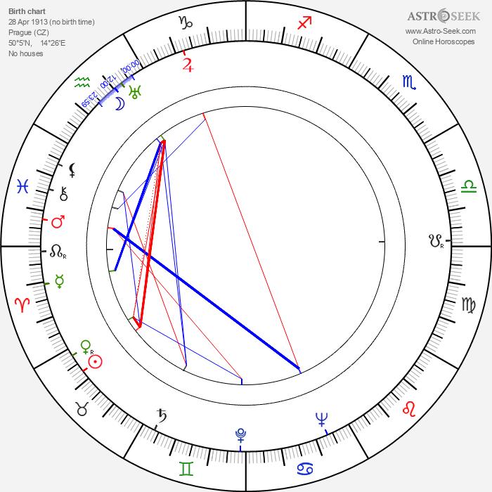 Ferdinand Šnajberk - Astrology Natal Birth Chart