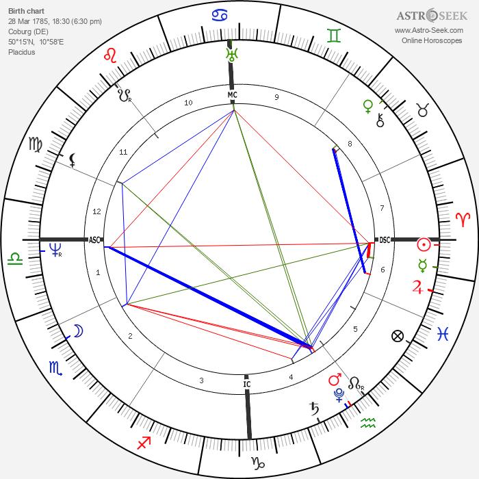 Ferdinand von Sachsen-Coburg - Astrology Natal Birth Chart