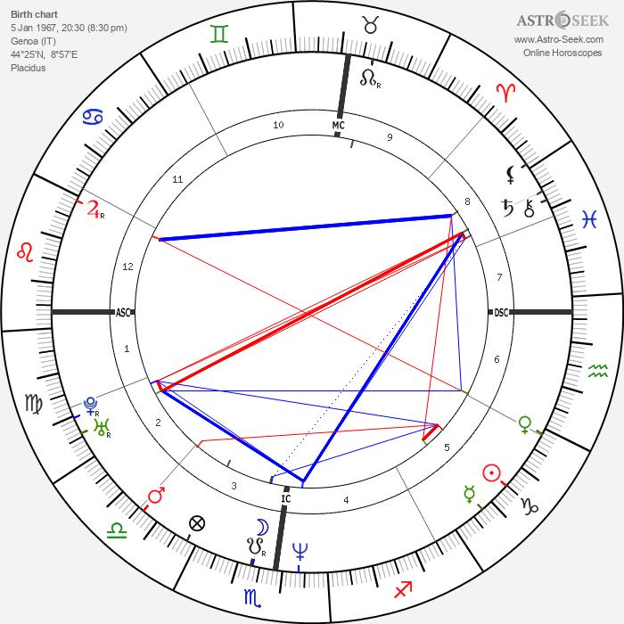 Ferdinando Gandolfi - Astrology Natal Birth Chart