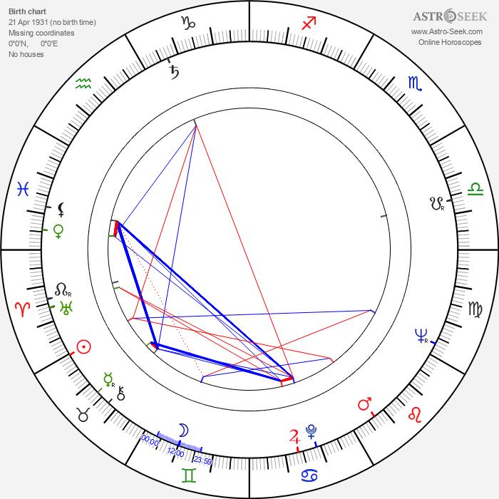 Ferdynand Matysik - Astrology Natal Birth Chart