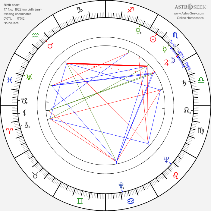 Ferdynand Solowski - Astrology Natal Birth Chart