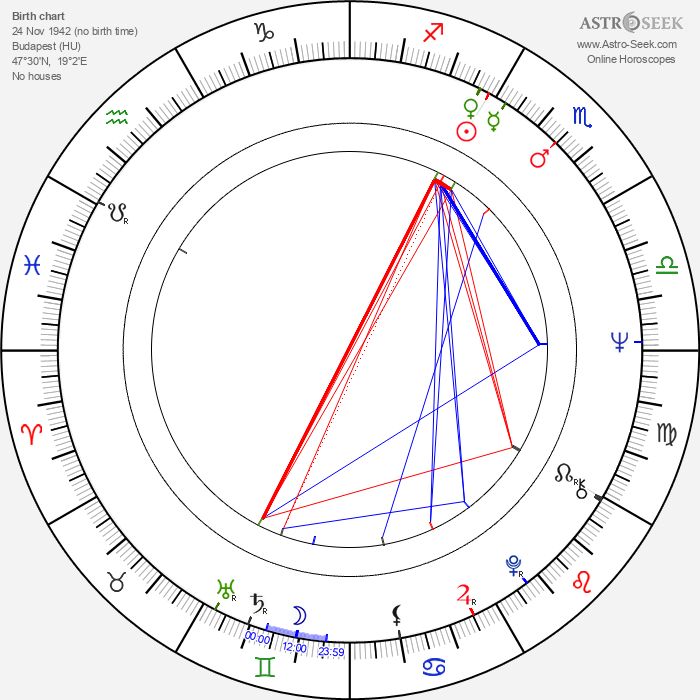 Ferenc András - Astrology Natal Birth Chart