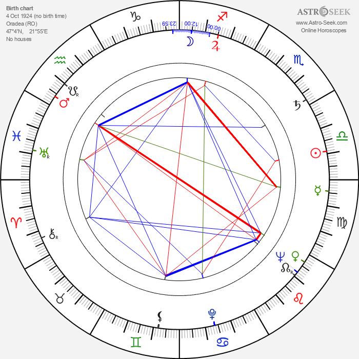 Ferenc Bencze - Astrology Natal Birth Chart