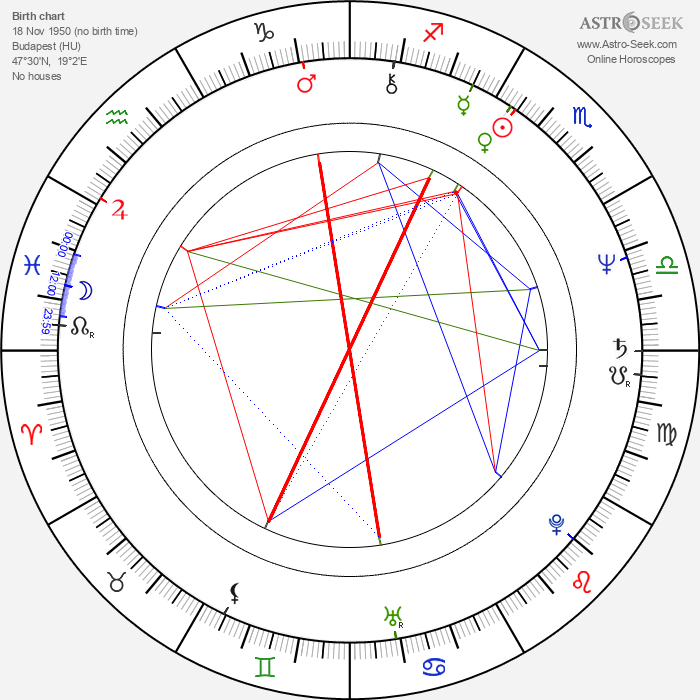 Ferenc Cakó - Astrology Natal Birth Chart