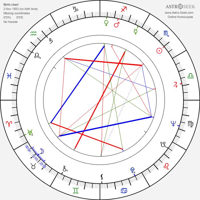 Ferenc Fábián - Astrology Natal Birth Chart