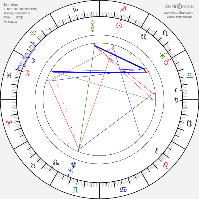 Ferenc Futurista - Astrology Natal Birth Chart