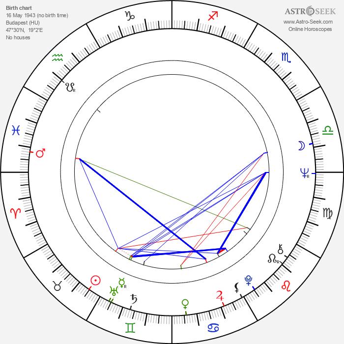 Ferenc Grunwalsky - Astrology Natal Birth Chart