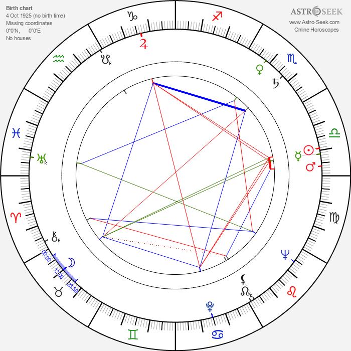 Ferenc Kállai - Astrology Natal Birth Chart