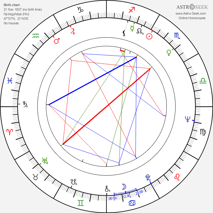 Ferenc Kósa - Astrology Natal Birth Chart