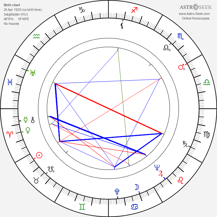 Ferenc Zenthe - Astrology Natal Birth Chart