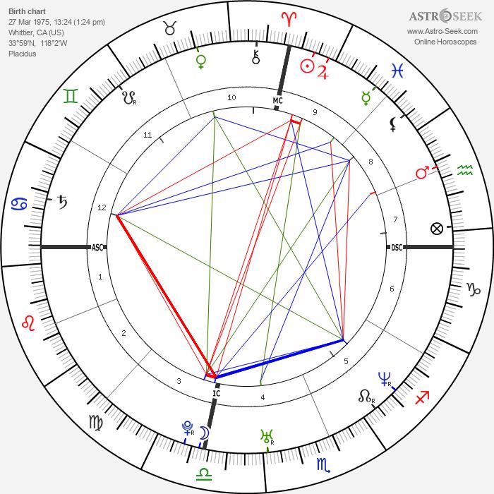 Fergie - Astrology Natal Birth Chart
