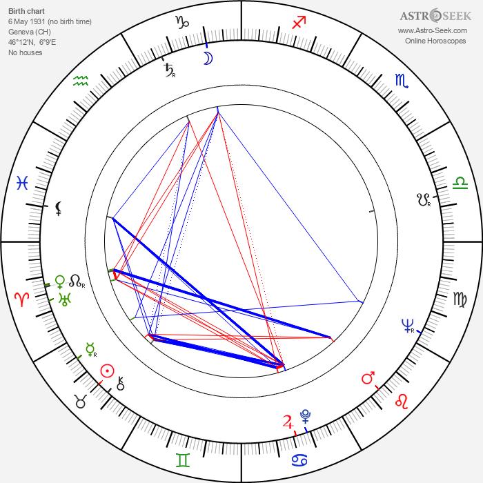 Fernand Berset - Astrology Natal Birth Chart
