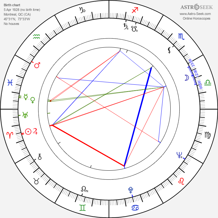 Fernand Dansereau - Astrology Natal Birth Chart