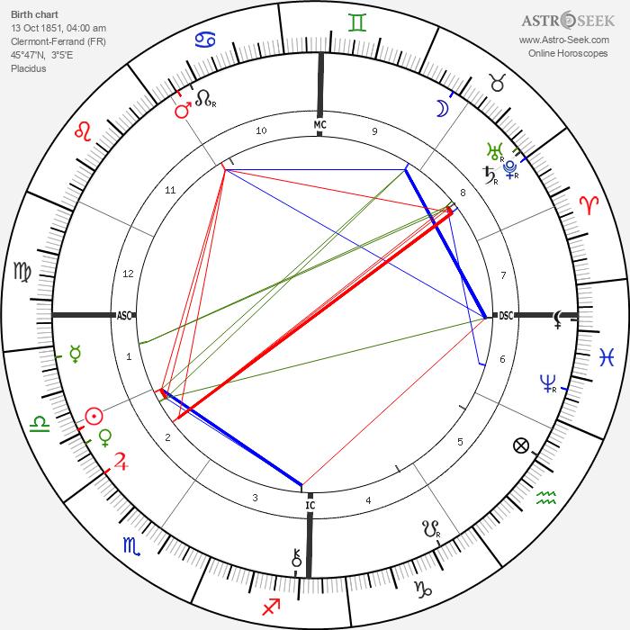 Fernand Forest - Astrology Natal Birth Chart