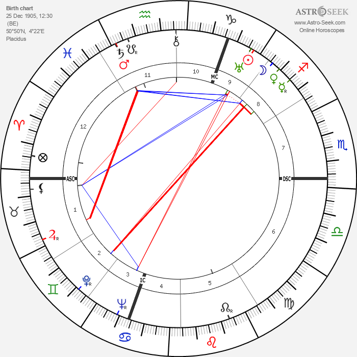 Fernand Gravey - Astrology Natal Birth Chart