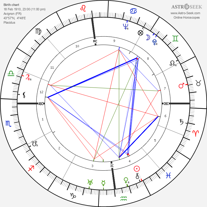 Fernand Sardou - Astrology Natal Birth Chart
