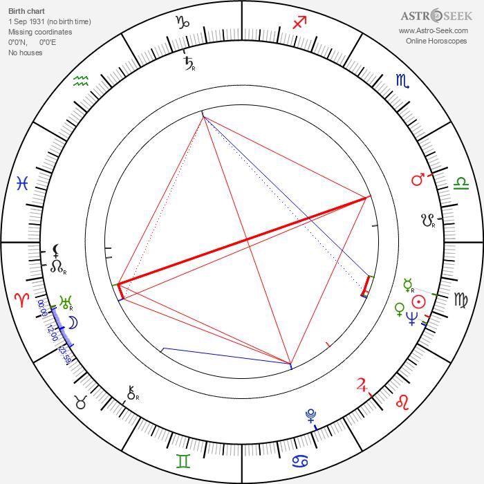 Fernanda Borsatti - Astrology Natal Birth Chart