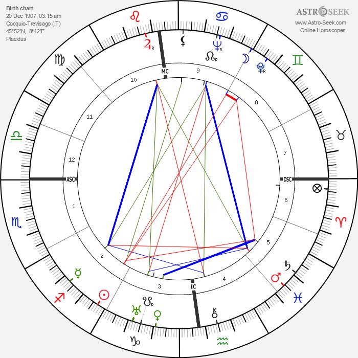 Fernanda Gattinoni - Astrology Natal Birth Chart