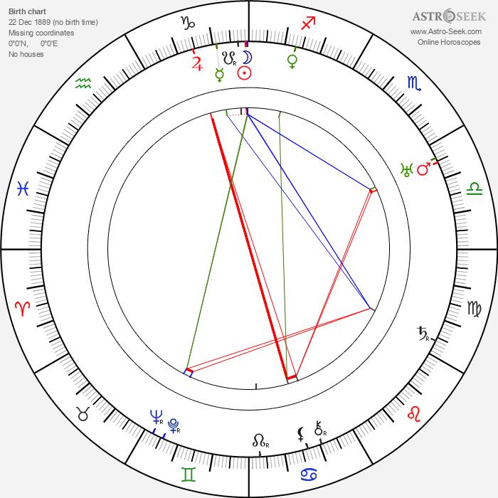 Fernande Albany - Astrology Natal Birth Chart