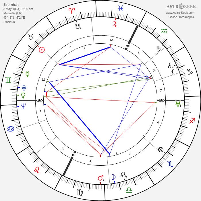 Fernandel - Astrology Natal Birth Chart