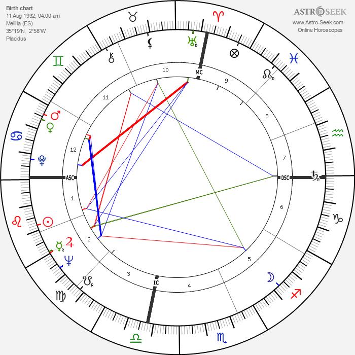 Fernando Arrabal - Astrology Natal Birth Chart