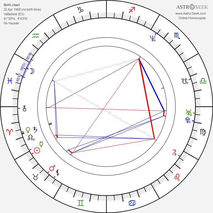 Fernando Cayo - Astrology Natal Birth Chart