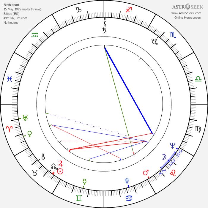 Fernando Cebrián - Astrology Natal Birth Chart