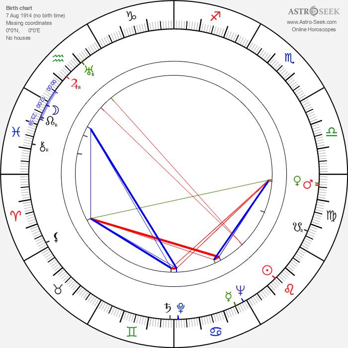 Fernando Cerchio - Astrology Natal Birth Chart
