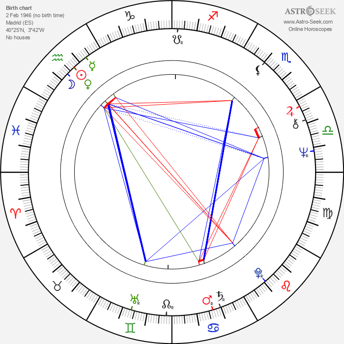Fernando Colomo - Astrology Natal Birth Chart