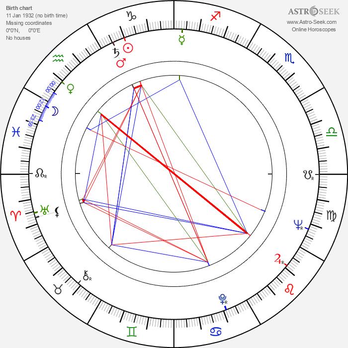 Fernando Di Leo - Astrology Natal Birth Chart