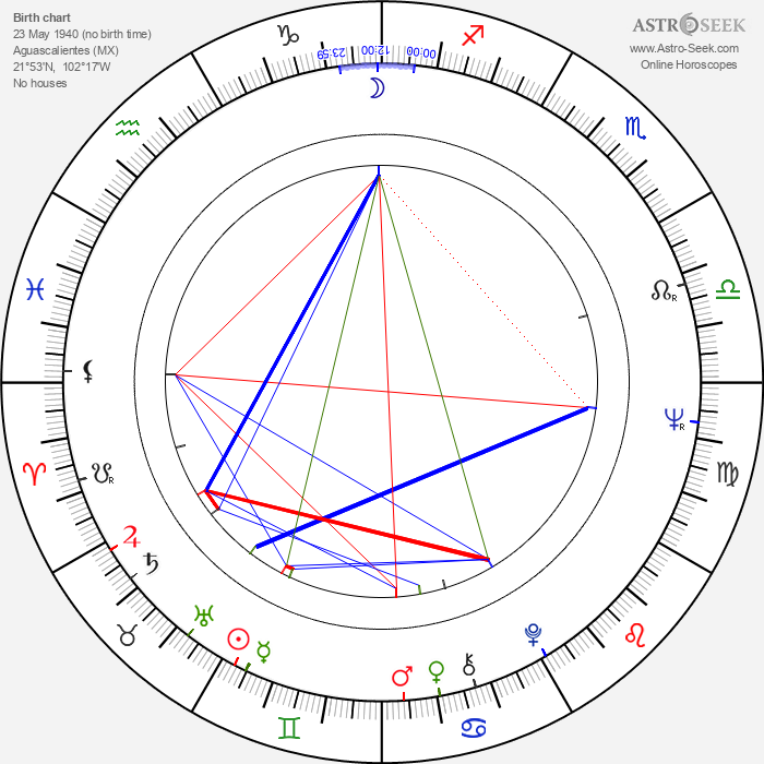 Fernando Durán Rojas - Astrology Natal Birth Chart