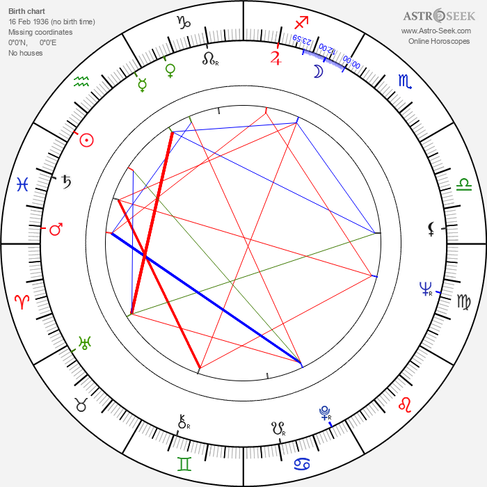Fernando E. Solanas - Astrology Natal Birth Chart